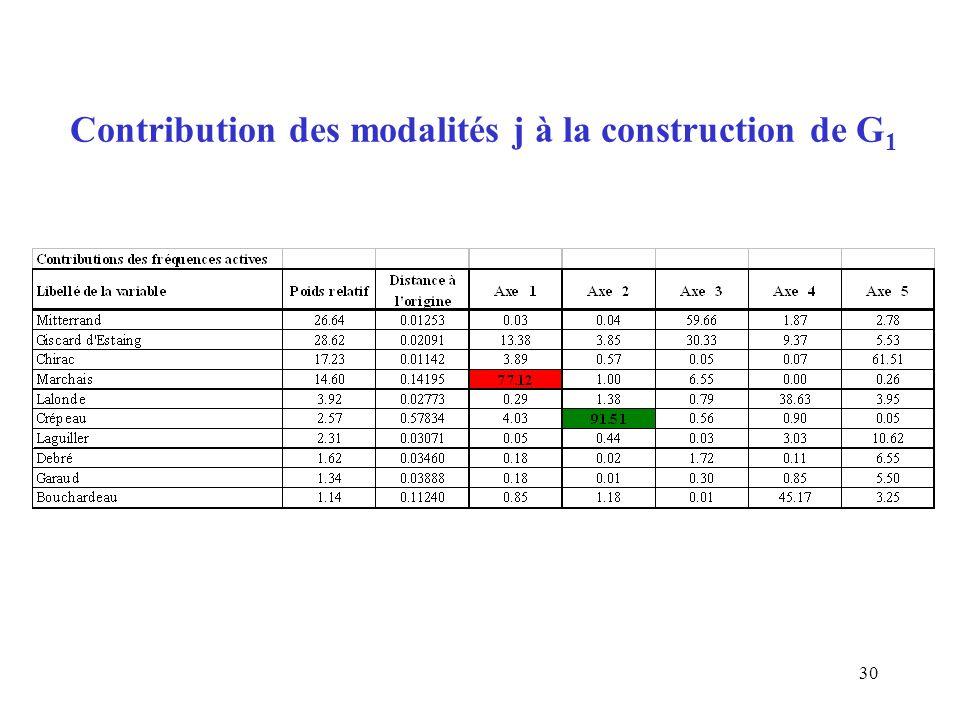 30 Contribution des modalités j à la construction de G 1
