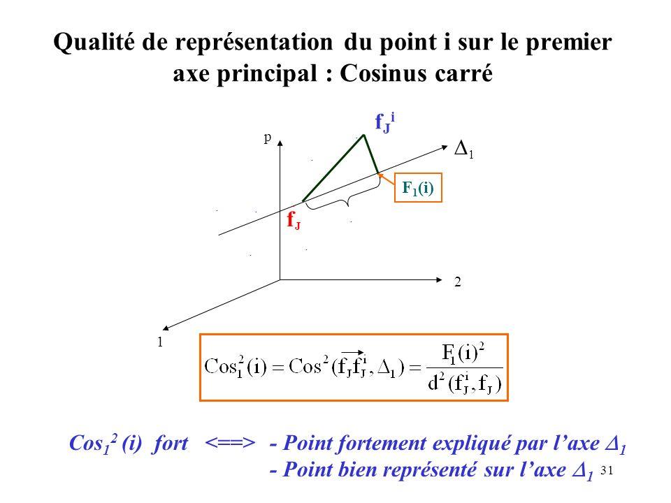 31 Qualité de représentation du point i sur le premier axe principal : Cosinus carré 1 2 p 1 fJfJ F 1 (i) fJifJi Cos 1 2 (i) fort - Point fortement ex