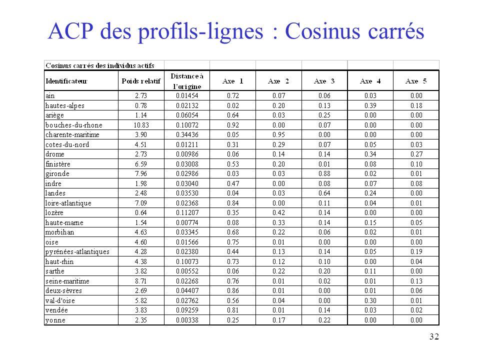 32 ACP des profils-lignes : Cosinus carrés