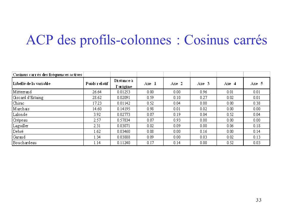 33 ACP des profils-colonnes : Cosinus carrés