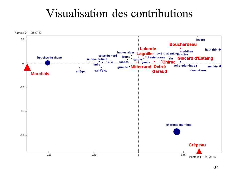 34 Visualisation des contributions