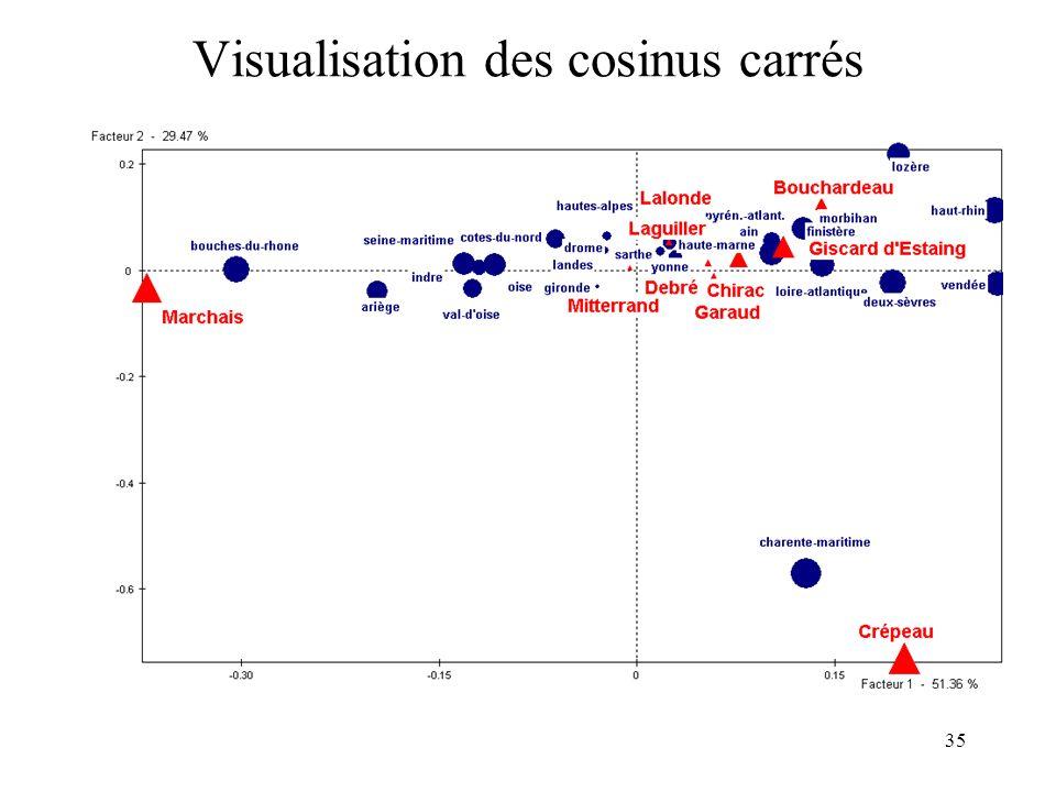 35 Visualisation des cosinus carrés