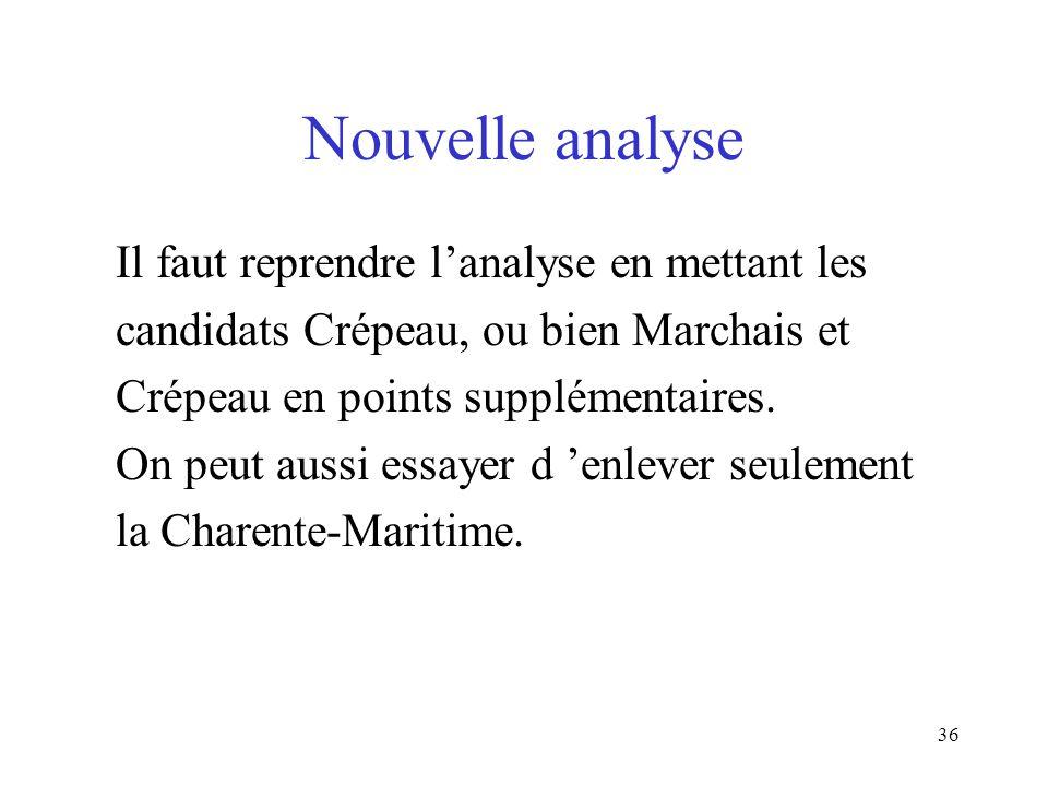 36 Nouvelle analyse Il faut reprendre lanalyse en mettant les candidats Crépeau, ou bien Marchais et Crépeau en points supplémentaires. On peut aussi