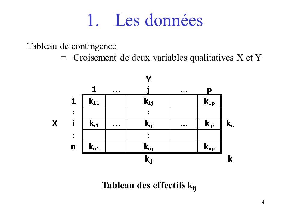 4 1.Les données Tableau de contingence = Croisement de deux variables qualitatives X et Y Tableau des effectifs k ij