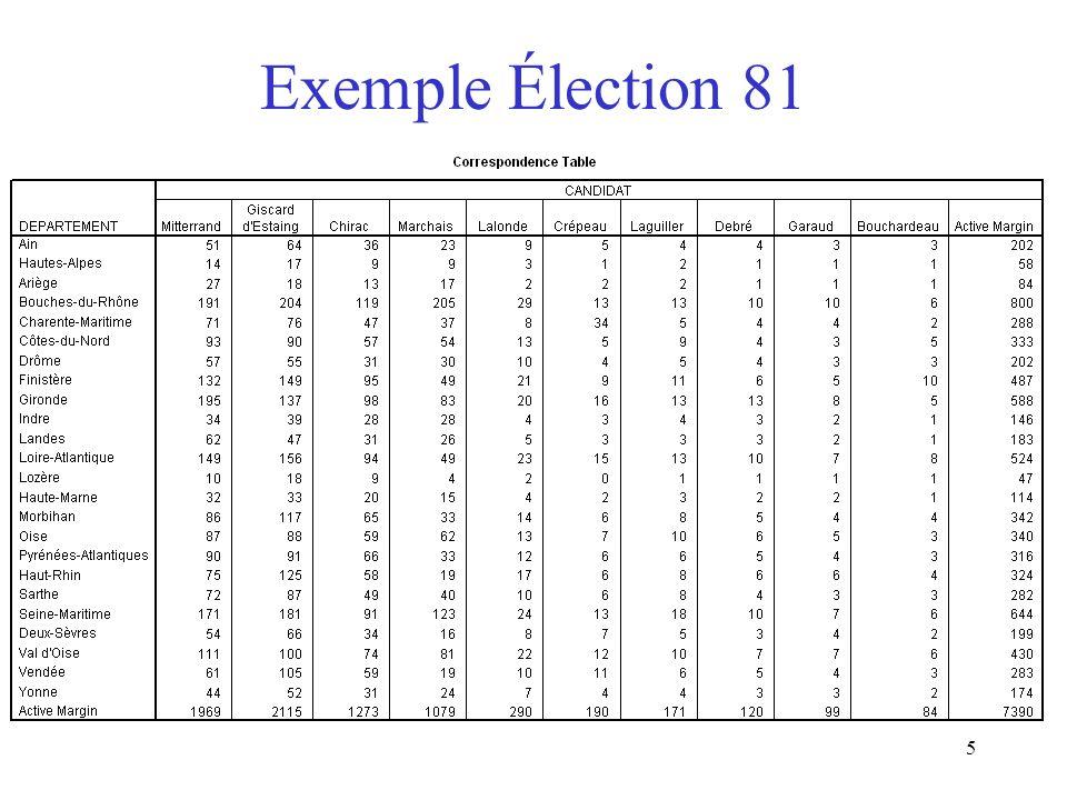 5 Exemple Élection 81