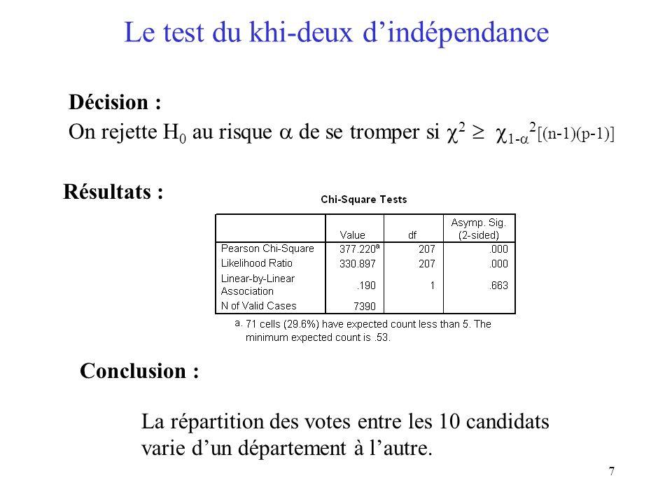 7 Le test du khi-deux dindépendance Décision : On rejette H 0 au risque de se tromper si 2 1- 2 [(n-1)(p-1)] Résultats : Conclusion : La répartition d