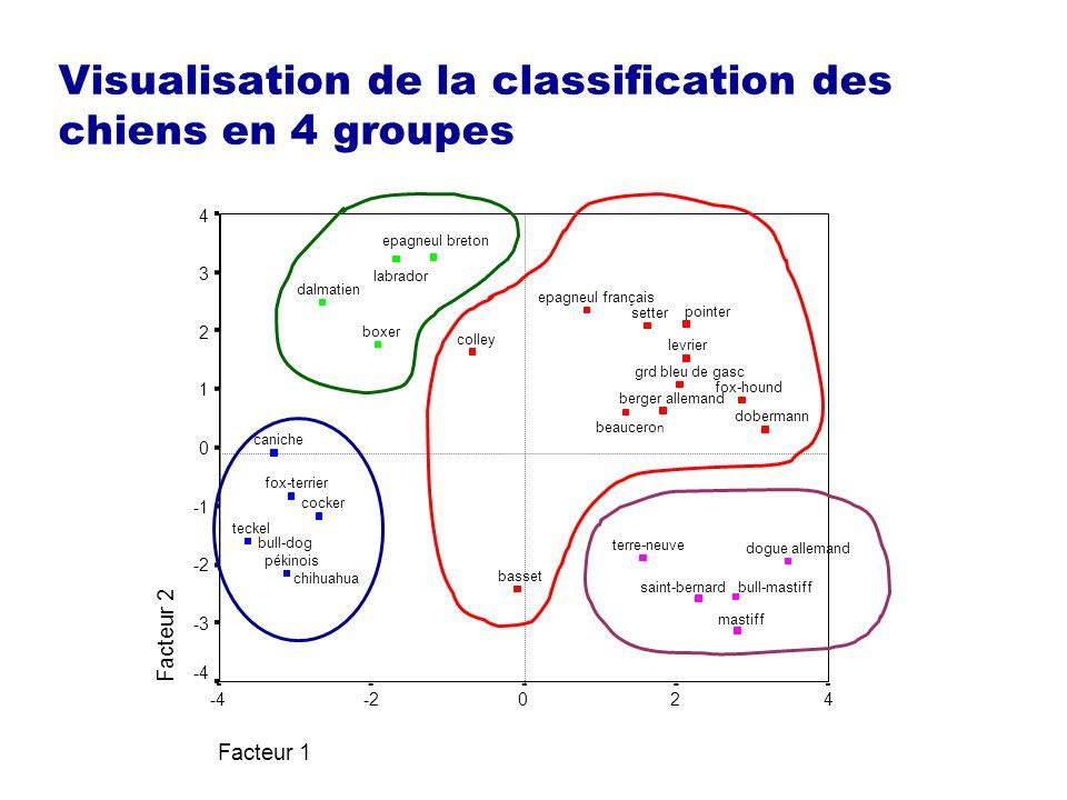 Visualisation de la classification des chiens en 4 groupes Facteur 1 420-2-4 Facteur 2 4 3 2 1 0 -2 -3 -4 terre-neuve teckel setter saint-bernard poin