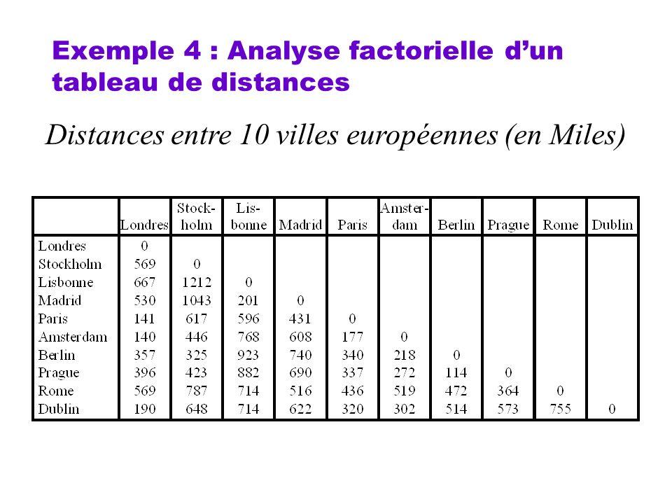 Exemple 4 : Analyse factorielle dun tableau de distances Distances entre 10 villes européennes (en Miles)