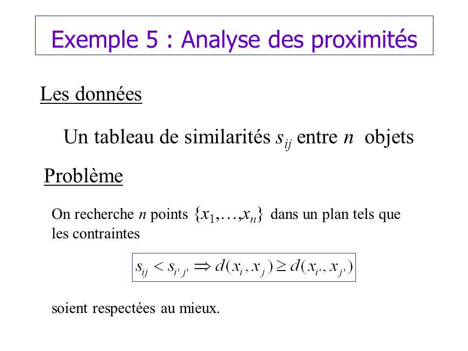 Exemple 5 : Analyse des proximités Les données Un tableau de similarités s ij entre n objets Problème On recherche n points {x 1,…,x n } dans un plan