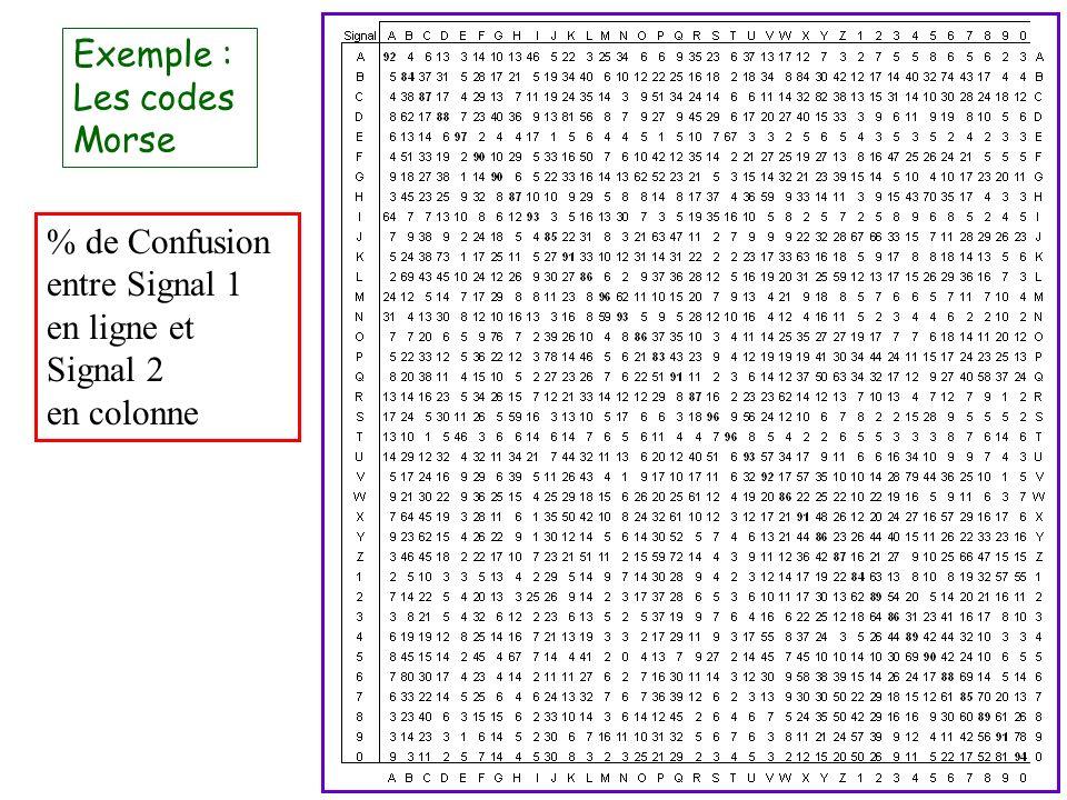 % de Confusion entre Signal 1 en ligne et Signal 2 en colonne Exemple : Les codes Morse