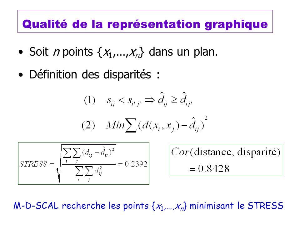 Qualité de la représentation graphique Soit n points {x 1,…,x n } dans un plan. Définition des disparités : M-D-SCAL recherche les points {x 1,…,x n }