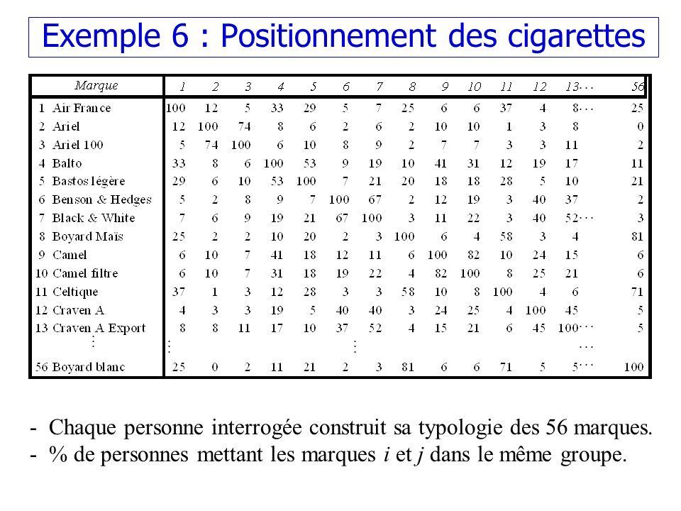 Exemple 6 : Positionnement des cigarettes - Chaque personne interrogée construit sa typologie des 56 marques. - % de personnes mettant les marques i e