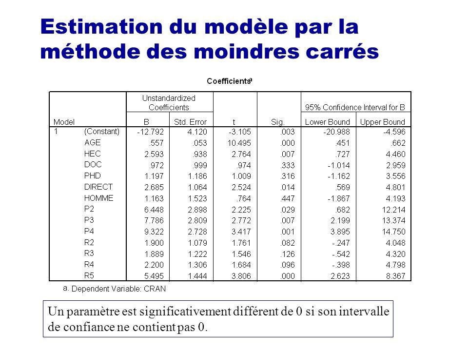 Estimation du modèle par la méthode des moindres carrés Un paramètre est significativement différent de 0 si son intervalle de confiance ne contient p