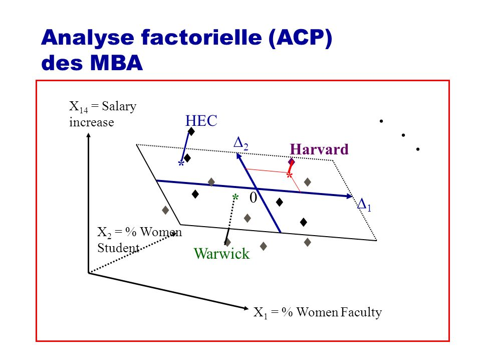 Analyse factorielle (ACP) des MBA 1 2 0 Harvard HEC * * Warwick * X 1 = % Women Faculty X 2 = % Women Student X 14 = Salary increase.
