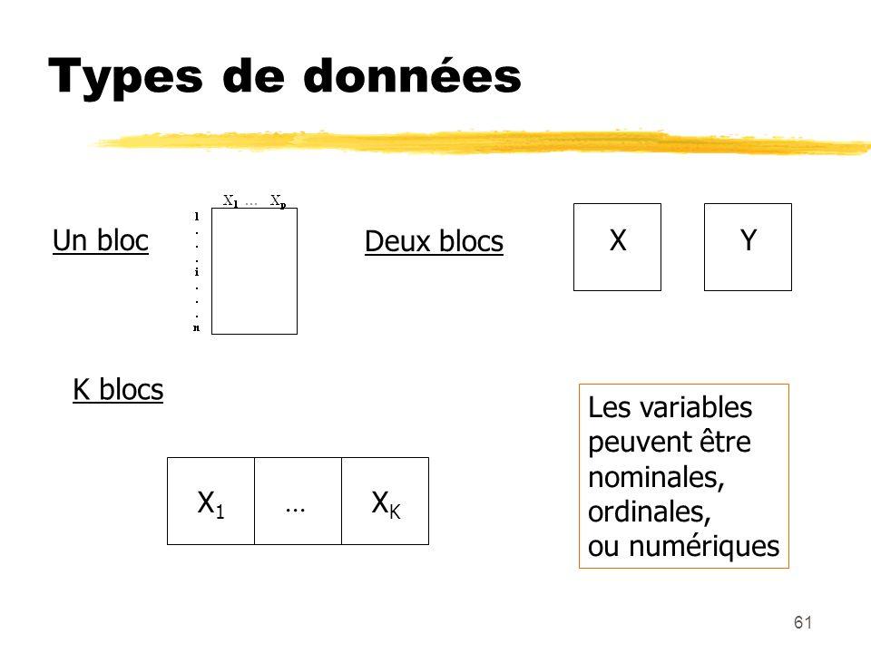61 Types de données Un blocDeux blocsXY K blocs X1X1 XKXK... Les variables peuvent être nominales, ordinales, ou numériques