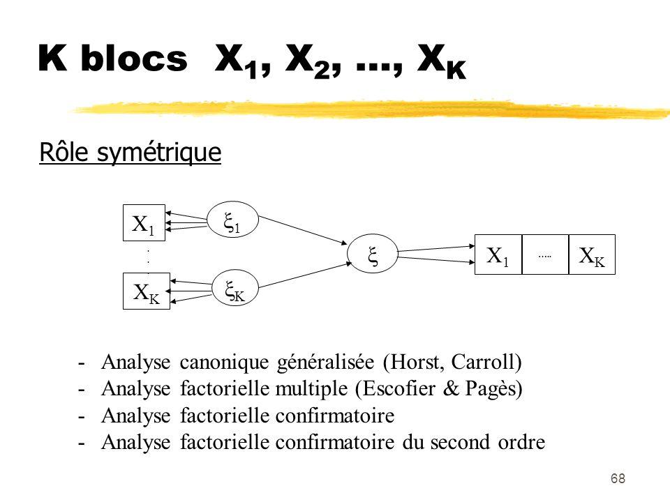 68 K blocs X 1, X 2, …, X K Rôle symétrique X1X1 XKXK...... X1X1 ….. XKXK - Analyse canonique généralisée (Horst, Carroll) - Analyse factorielle multi