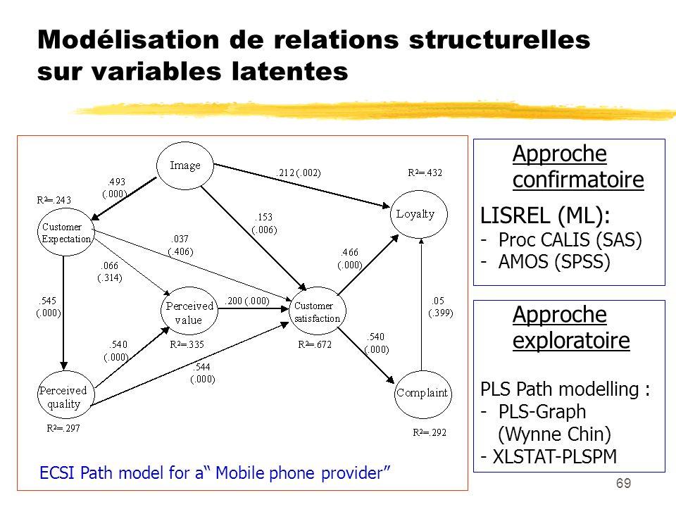 69 Modélisation de relations structurelles sur variables latentes ECSI Path model for a Mobile phone provider Approche confirmatoire LISREL (ML): - Pr