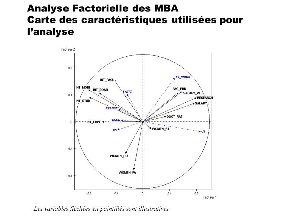 Analyse Factorielle des MBA Carte des caractéristiques utilisées pour lanalyse Les variables fléchées en pointillés sont illustratives.