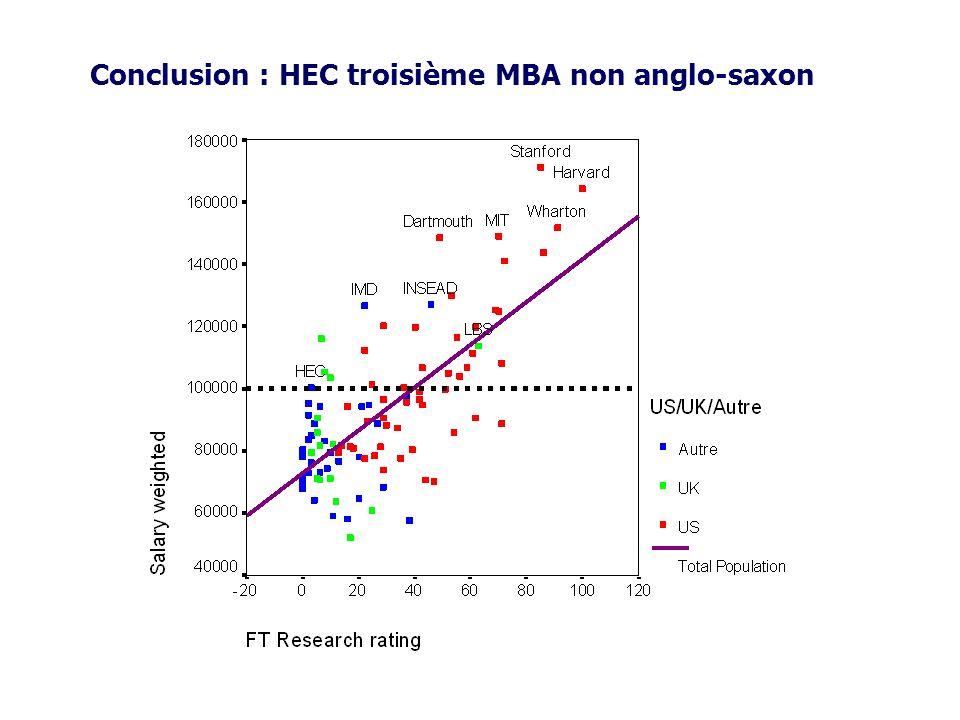Exemple 5 : Analyse des proximités Les données Un tableau de similarités s ij entre n objets Problème On recherche n points {x 1,…,x n } dans un plan tels que les contraintes soient respectées au mieux.