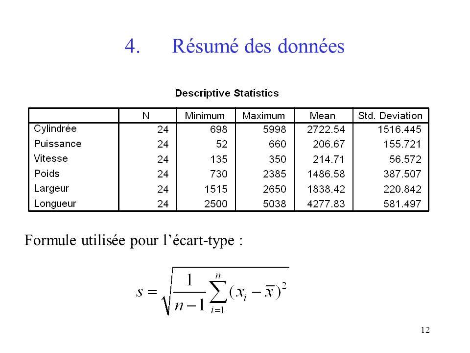 12 4.Résumé des données Formule utilisée pour lécart-type :