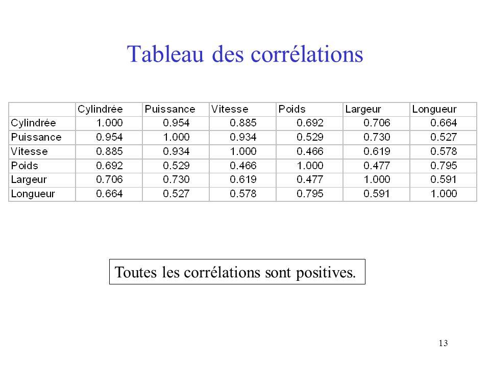 13 Tableau des corrélations Toutes les corrélations sont positives.