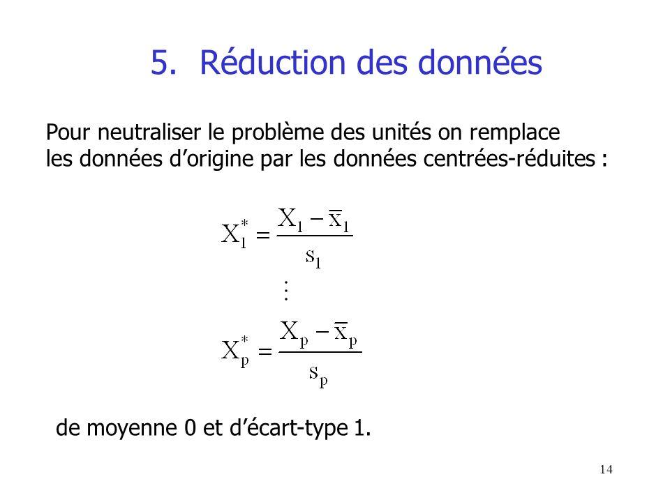 14 5. Réduction des données Pour neutraliser le problème des unités on remplace les données dorigine par les données centrées-réduites : de moyenne 0