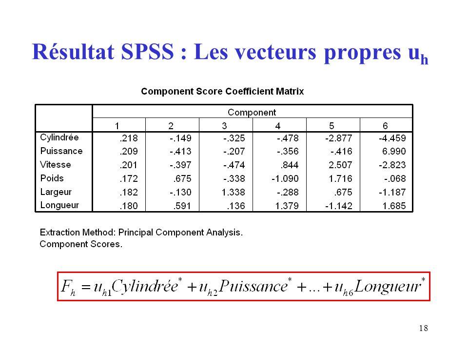 18 Résultat SPSS : Les vecteurs propres u h
