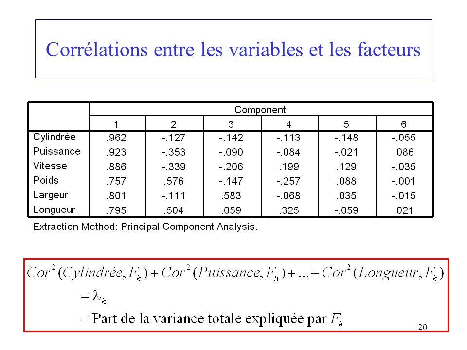 20 Corrélations entre les variables et les facteurs