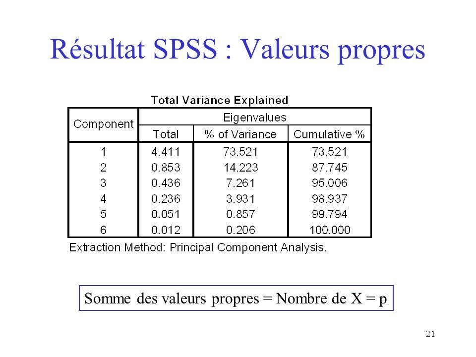 21 Résultat SPSS : Valeurs propres Somme des valeurs propres = Nombre de X = p