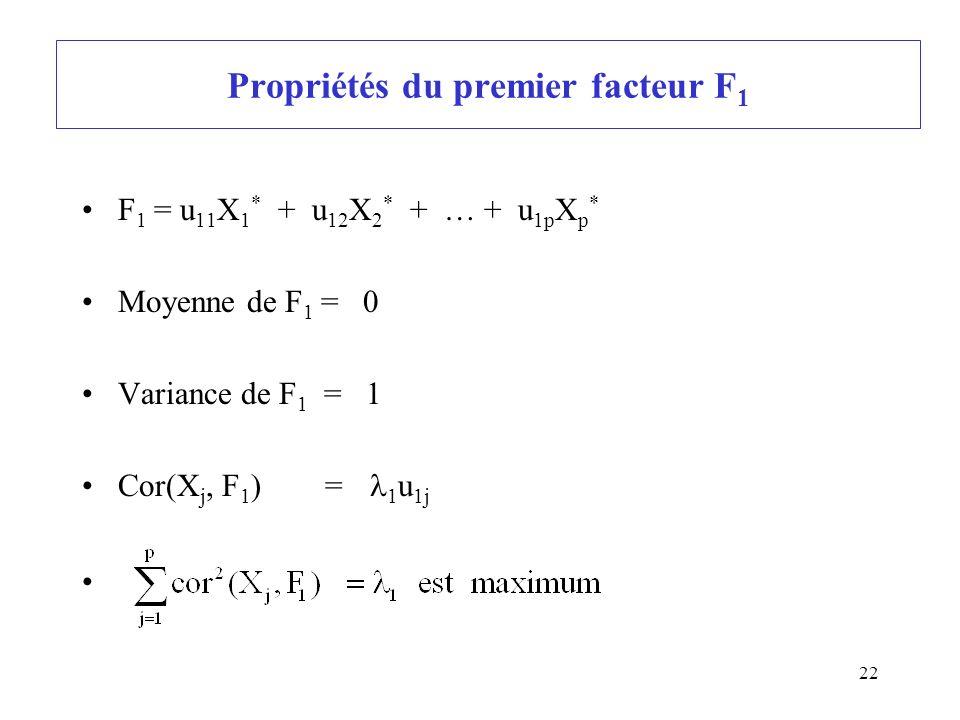 22 Propriétés du premier facteur F 1 F 1 = u 11 X 1 * + u 12 X 2 * + … + u 1p X p * Moyenne de F 1 = 0 Variance de F 1 = 1 Cor(X j, F 1 ) = 1 u 1j