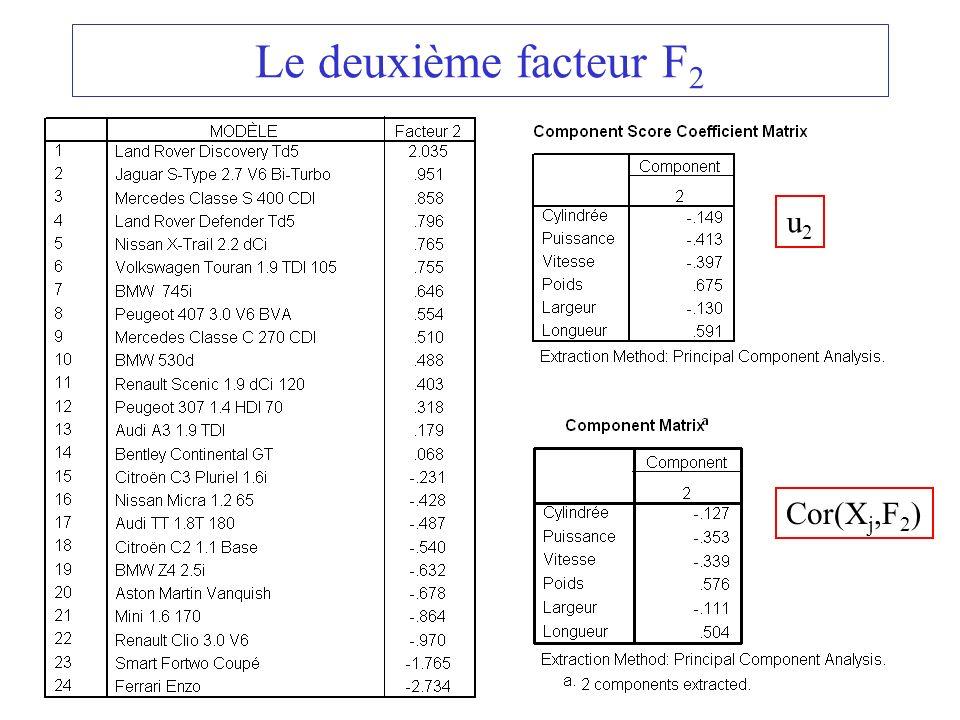 27 Le deuxième facteur F 2 u2u2 Cor(X j,F 2 )