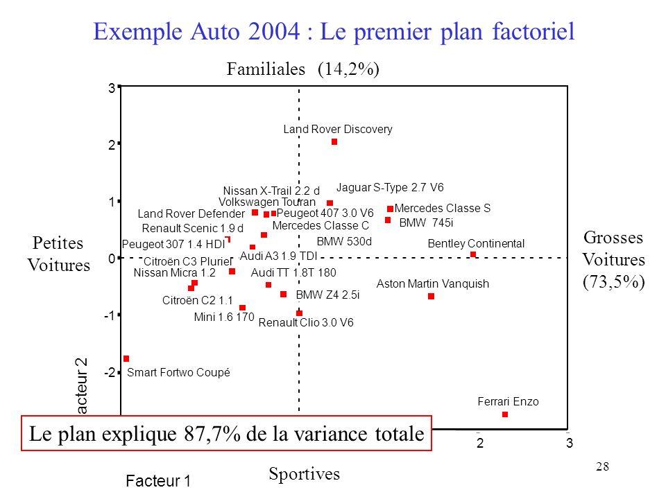 28 Exemple Auto 2004 : Le premier plan factoriel Facteur 1 3210-2 Facteur 2 3 2 1 0 -2 -3 Smart Fortwo Coupé Citroën C2 1.1 Nissan Micra 1.2 Peugeot 3