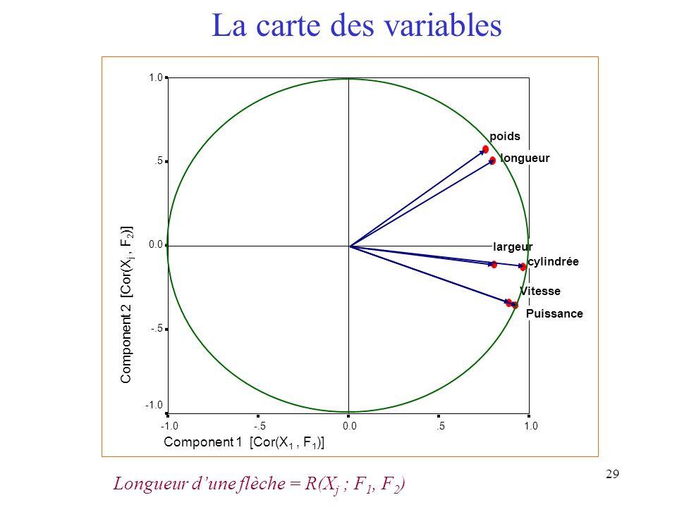 29 Component 1 [Cor(X 1, F 1 )] 1.0.50.0-.5 Component 2 [Cor(X j, F 2 )] 1.0.5 0.0 -.5 longueur largeur poids Vitesse Puissance cylindrée Longueur dun