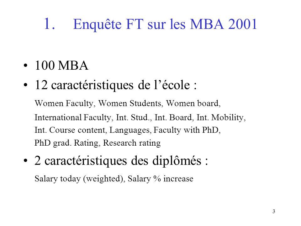 3 1. Enquête FT sur les MBA 2001 100 MBA 12 caractéristiques de lécole : Women Faculty, Women Students, Women board, International Faculty, Int. Stud.