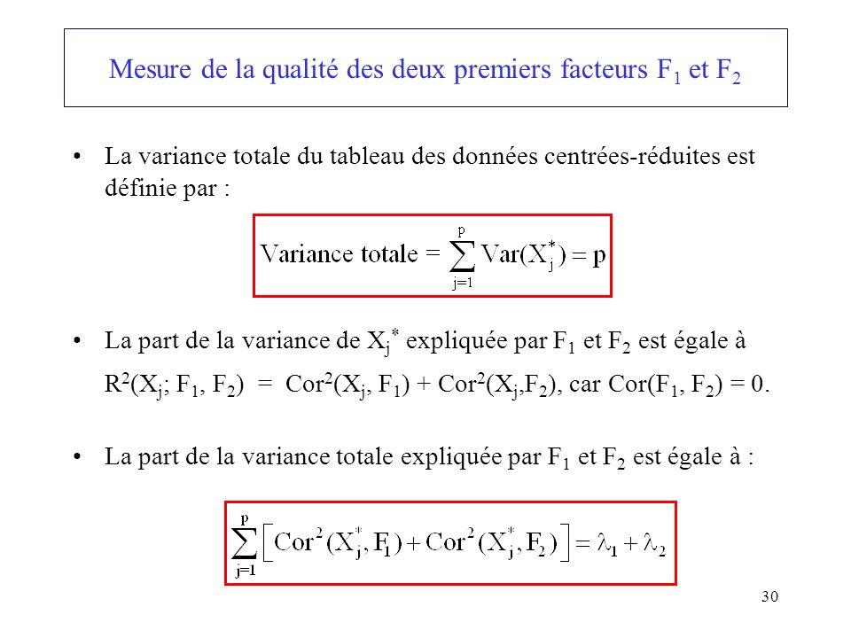 30 La variance totale du tableau des données centrées-réduites est définie par : La part de la variance de X j * expliquée par F 1 et F 2 est égale à