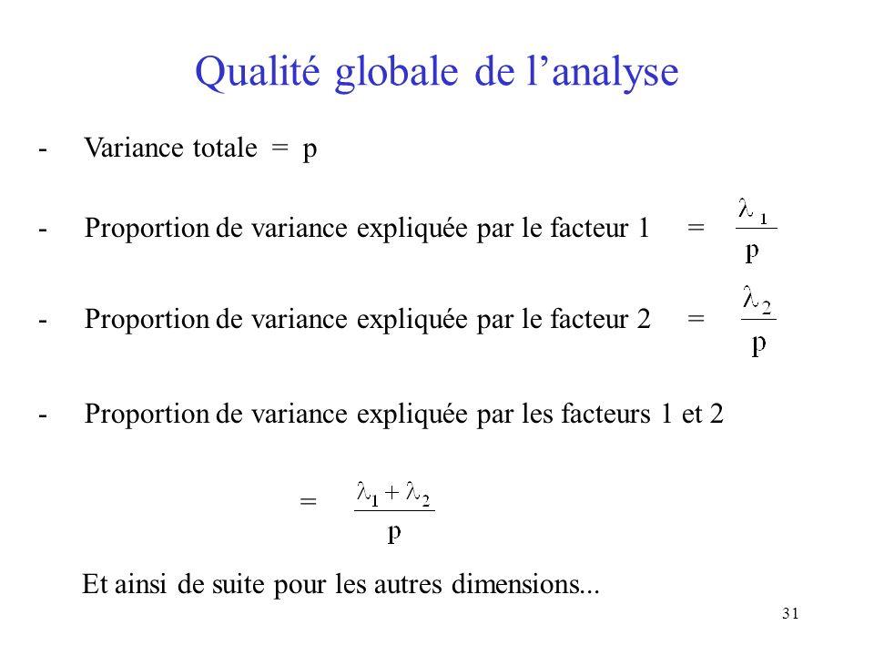 31 Qualité globale de lanalyse - Variance totale = p - Proportion de variance expliquée par le facteur 1 = - Proportion de variance expliquée par le f