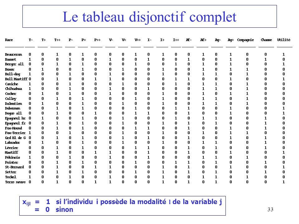33 Le tableau disjonctif complet x ijl = 1 si lindividu i possède la modalité l de la variable j = 0 sinon