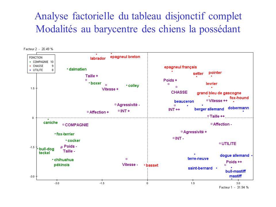 34 Analyse factorielle du tableau disjonctif complet Modalités au barycentre des chiens la possédant