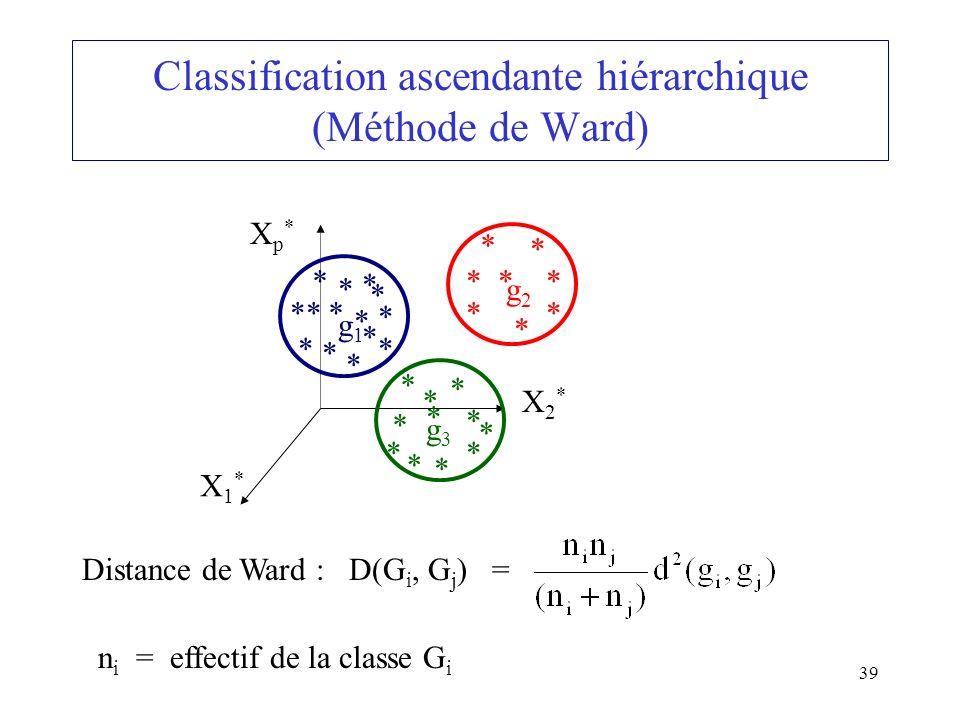 39 Classification ascendante hiérarchique (Méthode de Ward) X1*X1* X2*X2* Xp*Xp* ** * * * * g2g2 ** * * * * g1g1 ** * * * * g3g3 ** * * * Distance de