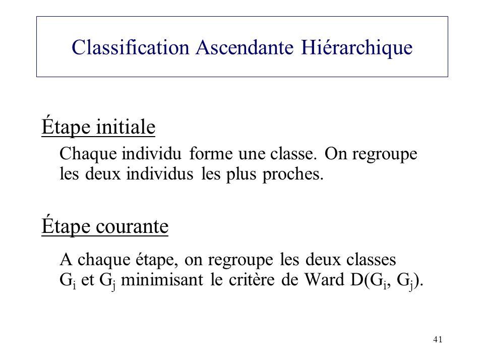 41 Classification Ascendante Hiérarchique Étape initiale Chaque individu forme une classe. On regroupe les deux individus les plus proches. Étape cour