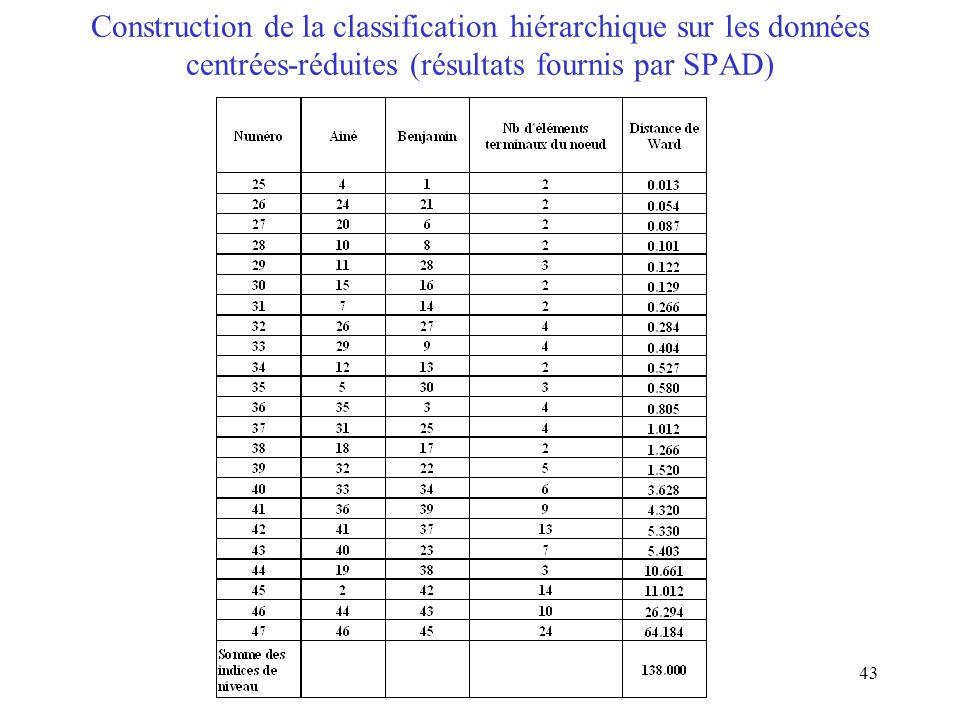 43 Construction de la classification hiérarchique sur les données centrées-réduites (résultats fournis par SPAD)