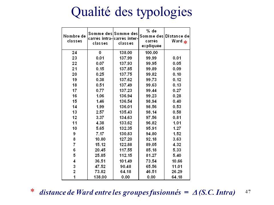 47 Qualité des typologies * * distance de Ward entre les groupes fusionnés = (S.C. Intra)