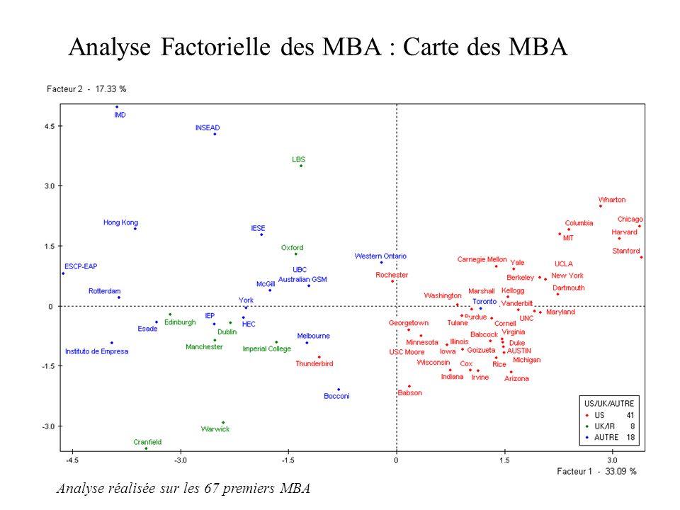 5 Analyse Factorielle des MBA : Carte des MBA Analyse réalisée sur les 67 premiers MBA