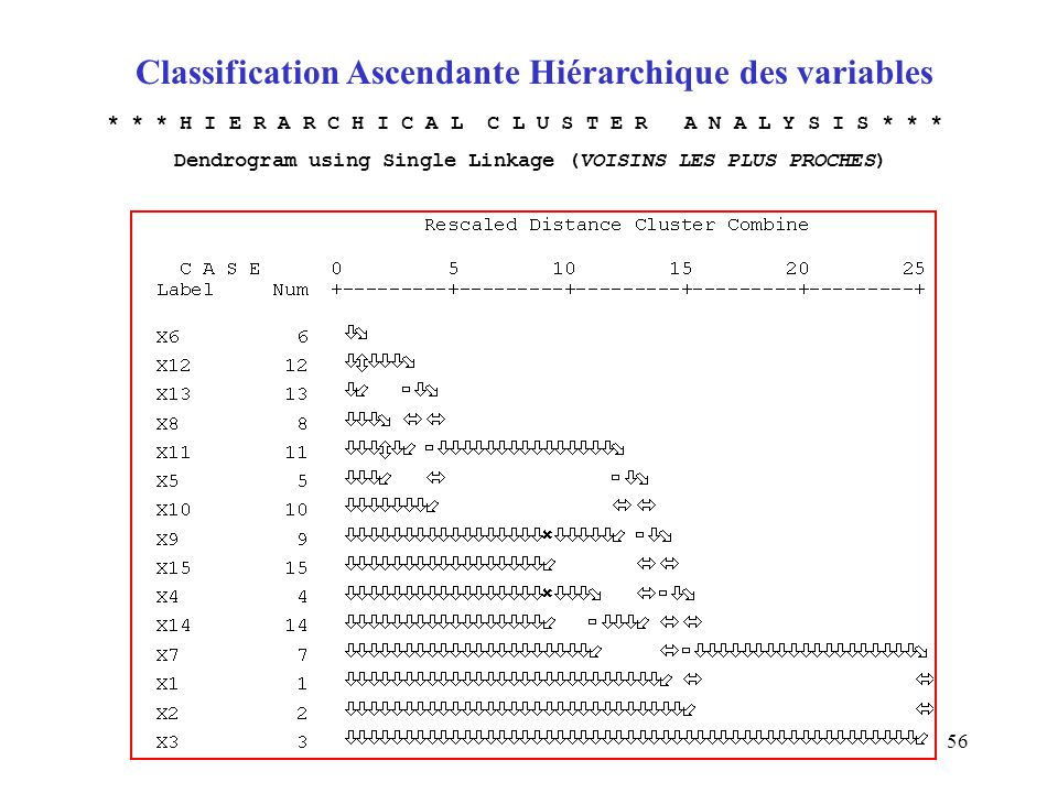 56 Classification Ascendante Hiérarchique des variables * * * H I E R A R C H I C A L C L U S T E R A N A L Y S I S * * * Dendrogram using Single Link