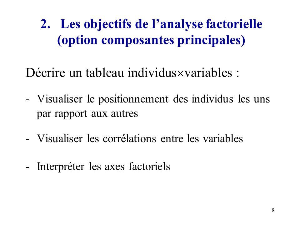8 2. Les objectifs de lanalyse factorielle (option composantes principales) Décrire un tableau individus variables : -Visualiser le positionnement des