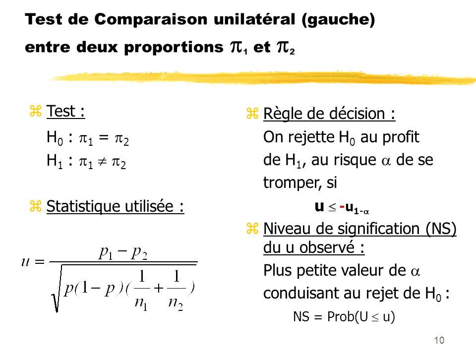 10 Test de Comparaison unilatéral (gauche) entre deux proportions 1 et 2 zTest : H 0 : 1 = 2 H 1 : 1 2 zStatistique utilisée : zRègle de décision : On