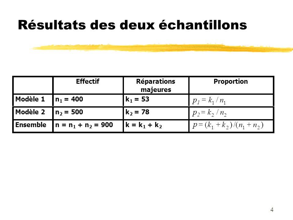 4 Résultats des deux échantillons EffectifRéparations majeures Proportion Modèle 1n 1 = 400k 1 = 53 11 /nk Modèle 2n 2 = 500k 2 = 78 22 /nk Ensemblen