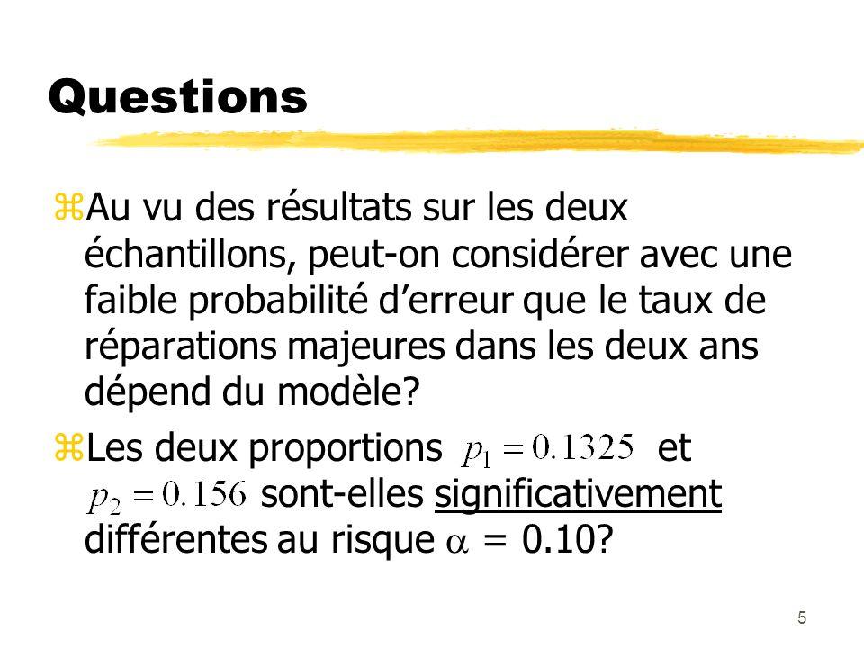 5 Questions zAu vu des résultats sur les deux échantillons, peut-on considérer avec une faible probabilité derreur que le taux de réparations majeures