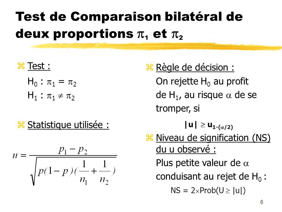 6 Test de Comparaison bilatéral de deux proportions 1 et 2 zTest : H 0 : 1 = 2 H 1 : 1 2 zStatistique utilisée : zRègle de décision : On rejette H 0 a