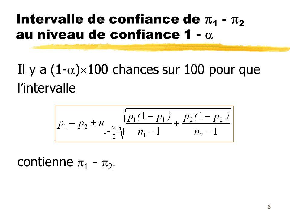8 Intervalle de confiance de 1 - 2 au niveau de confiance 1 - Il y a (1- ) 100 chances sur 100 pour que lintervalle contienne 1 - 2.